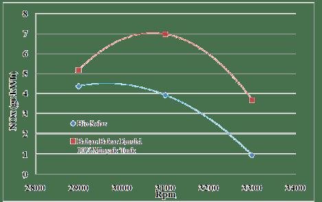 Grafik Rpm Vs NOx