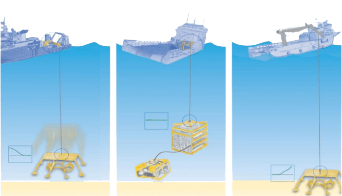 Increase operation time of ROV and subsea lifting operations by Scantrol AHC