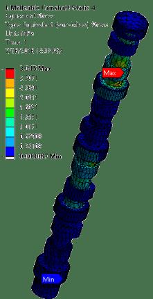 Malleable Cast Iron Equivalent (von-mises) Stressof Camshaft