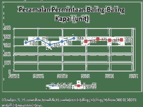 Peramalan Permintaan Baling-Baling Kapal (Unit)