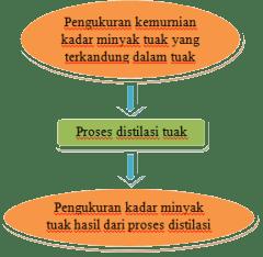 Tahapan proses pembuatan minyak tuak