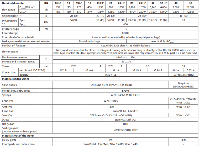 Technical data AB-QM (threaded version)