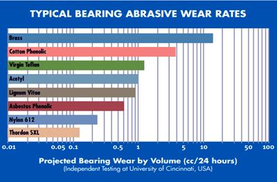 Typical Bearing Abrasive Wear Rates