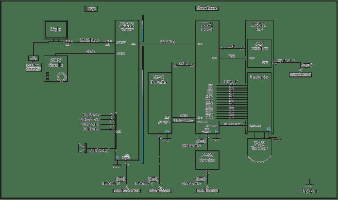 Scanning sonar type KCS-3885Z diagram