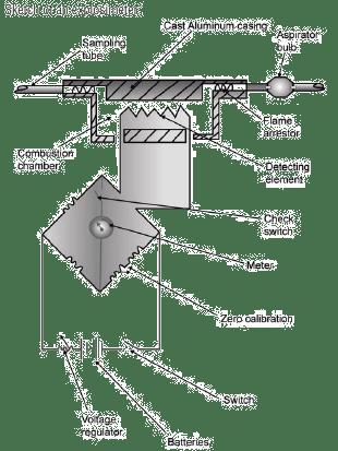 Exposimeter sketch