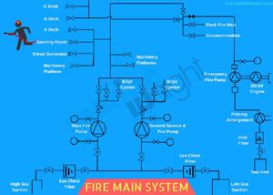 Fire main system pump