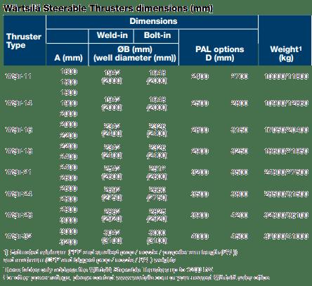 Wärtsilä Steerable Thrusters dimensions (mm)