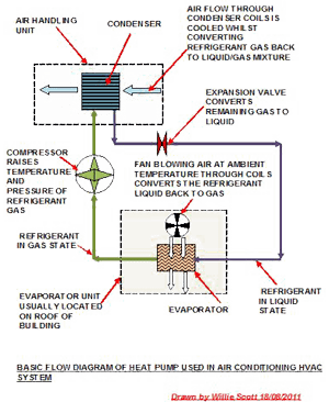 Basic flow diagram of heat pump used in air conditioning HVAC system