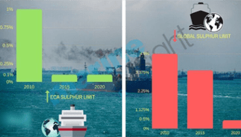 ECA Sulphur Limit and Global Sulphur Limit