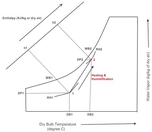 Heating and Humidification Process