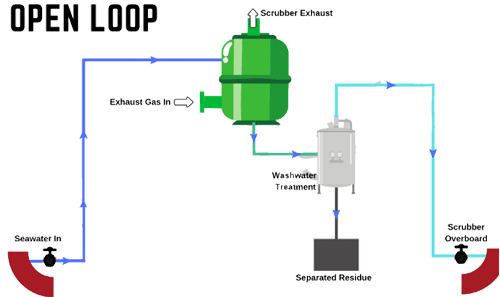 Open Loop Scrubber System