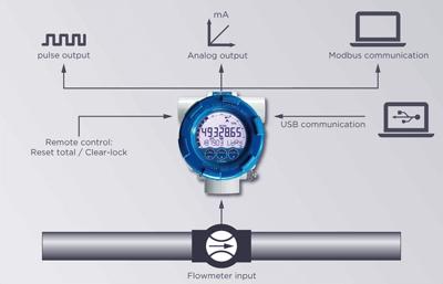 Flowmeter Fluidwell Type E110 Series For Offshore Input