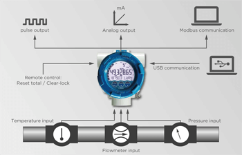 Flowmeter Fluidwell Type E126-EG Series For Offshore Input