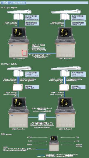 Radar Tokyo Keiki Configuration