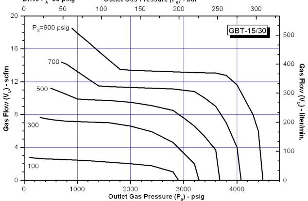 SC Hydraulic Engineering GBT Series Two Stage Chart