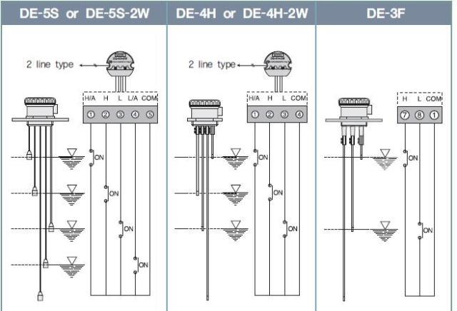 Electrode Level Sensor