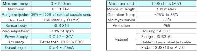 Pressure Level Transmitter Specification