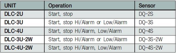 Quick Type Level Sensor Model
