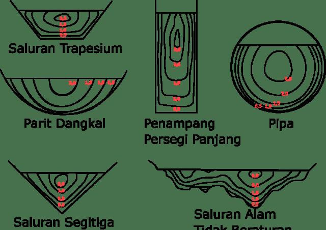 Bentuk-bentuk-saluran-aliran-terbuka