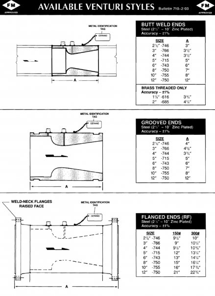 Gerand Pump test meter model