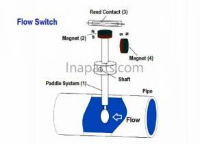 Cara Kerja Flow Switch