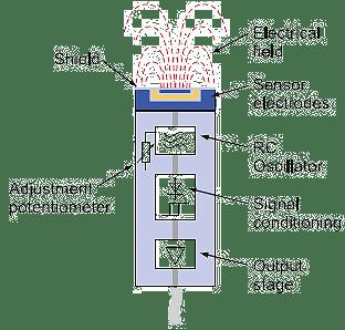 capacitive-proximity-sensors