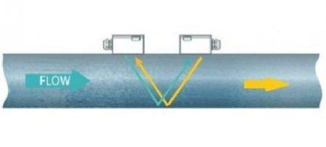 Insatallation Ultrasonic transducer flow meter