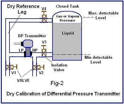 Kalibrasi Kering Differential Pressure Transmitter