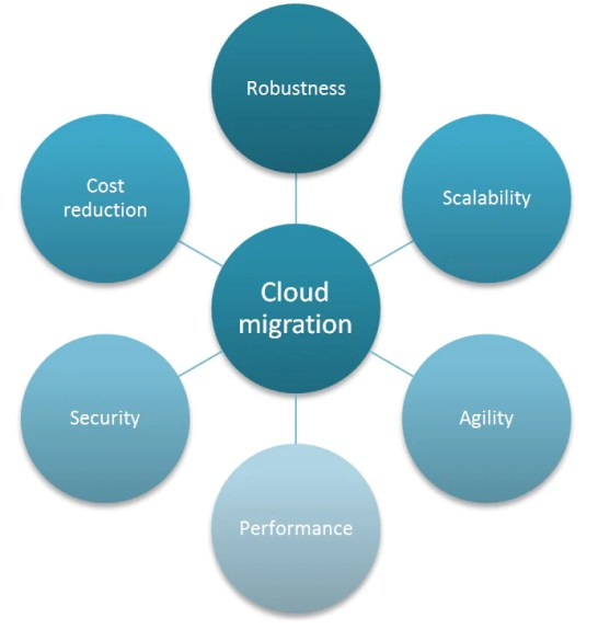 goals-of-cloud-migration