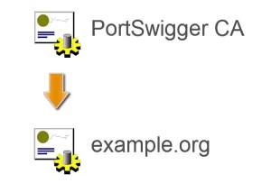 Burp_SSL_Certificate