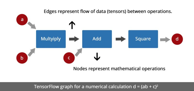 Machine Learning using TensorFlow
