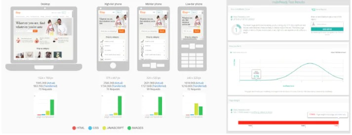 How Online Mobile Web Testing Tools Lend A Hand to Mobile Web Testers