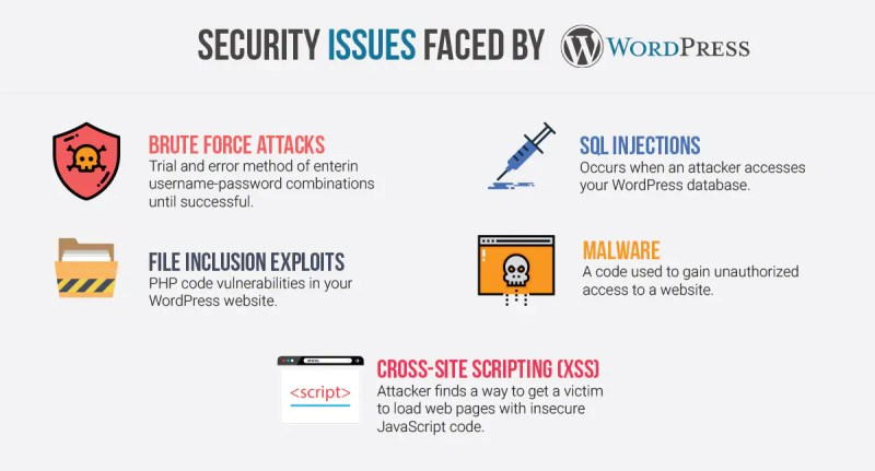 Wordpress Security Re1