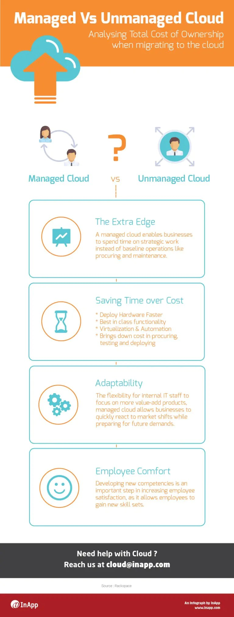 Managed Vs Unmanaged Cloud – An Infograph
