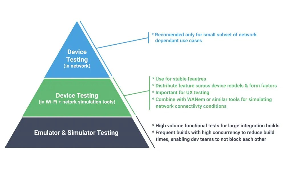 Solving ​​the Mobile ​Testing Conundrum 2