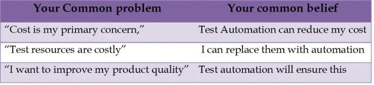 3 Myths of Test Automation1