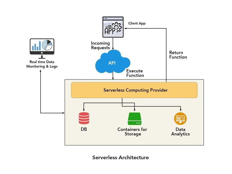 Serverless Computing: A Paradigm Shift in Infrastructure Management