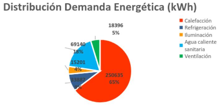 grafico-distribuicion-demanda-energetica