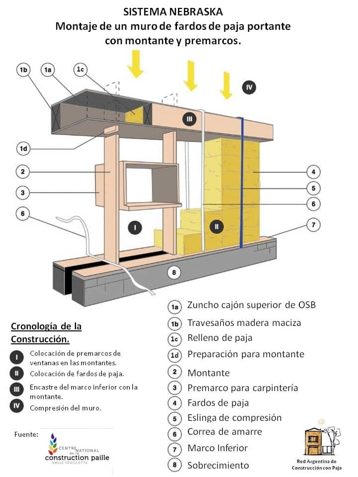 sistemas-casas-paja