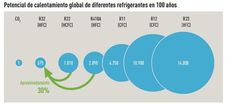 calentamiento-global-refrigerante