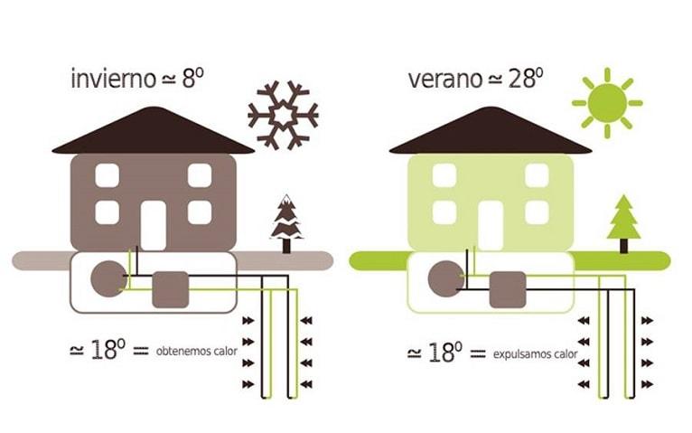 geotermia-calefaccion-refigeracion-funcionamiento