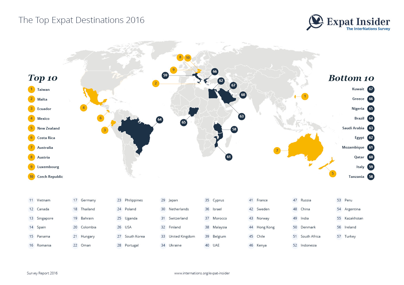 Top Expat Destinations 2016 — infographic