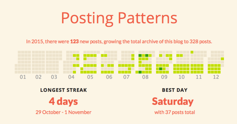 Posting Patterns 2015_