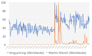 Google Search Index for drug pricing and Martin Shkreli over the past 5 years