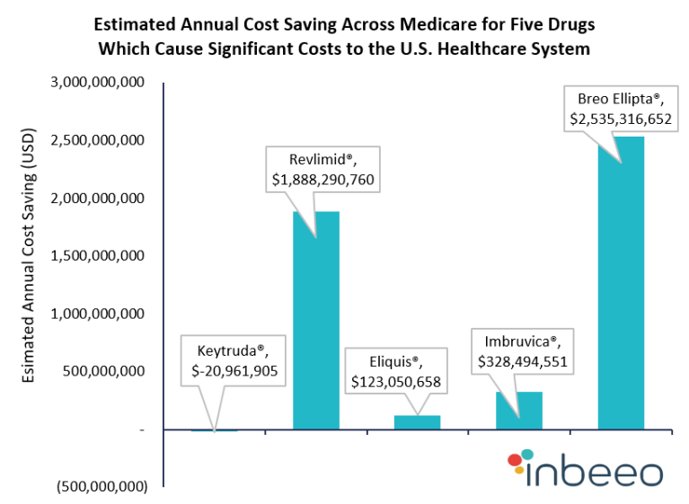 Estimated Annual Cost Saving Across Medicare for Five Drugs Which Cause Significant Costs to the US Healthcare System