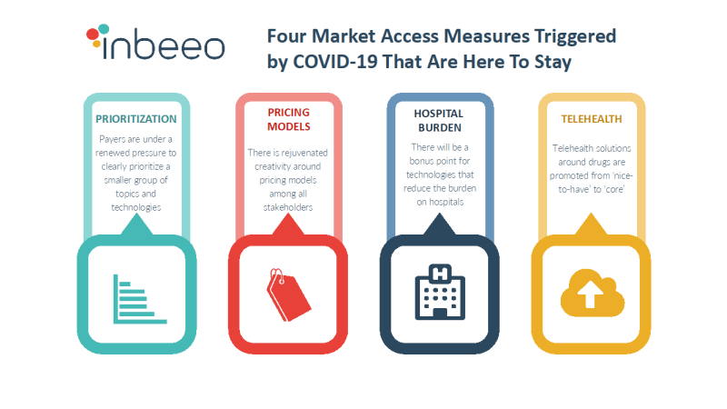 Four Market Access Measures Triggered By COVID-19 That Are Here To Stay