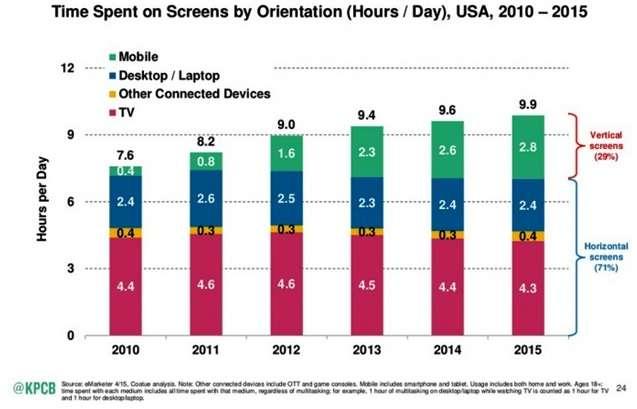 Мобильный интернет – статистика и тенденции