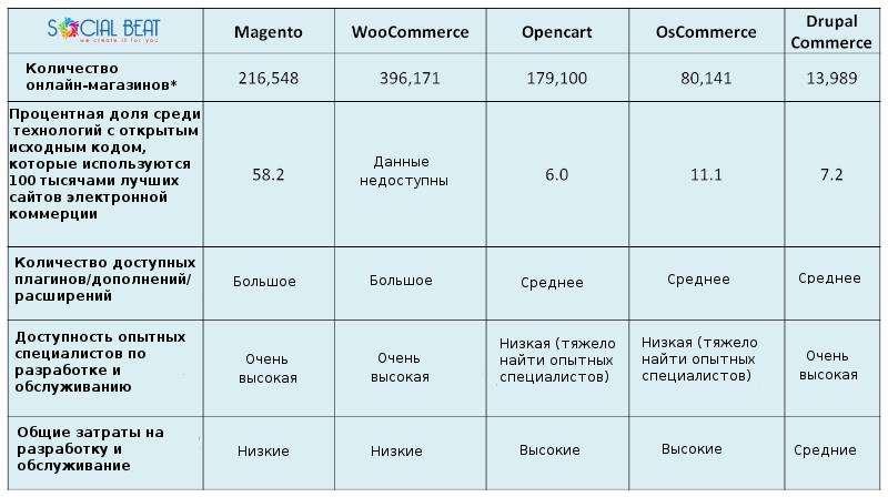 Сравнение Magento, Woocommerce, Drupal Commerce, Opencart и osCommerce