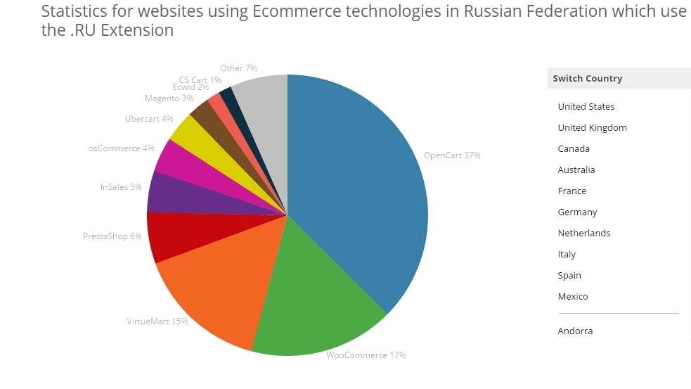 Cтатистика использования CMS для торговли в России