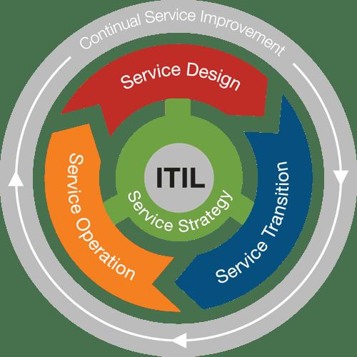 курсы ITIL: Подготовка к сертификации по управлению IT-компаниями с примерами и тестами 01